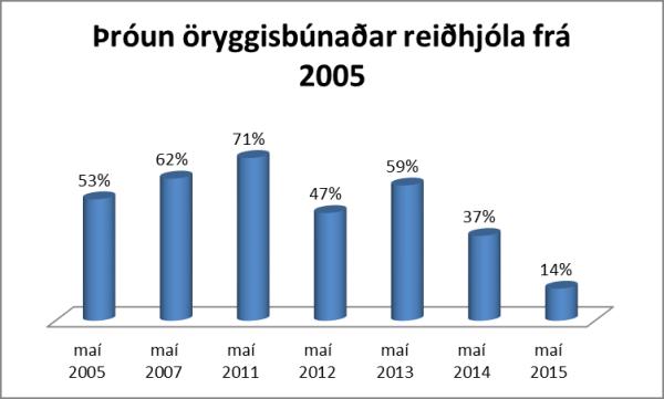 Reiðhjólakönnun 2015 Graf 1