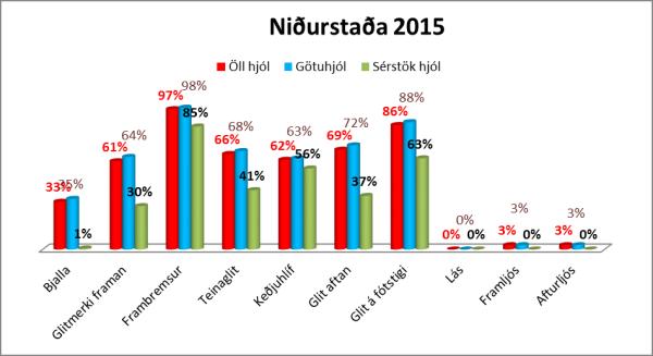 Reiðhjólakönnun 2015 Graf 3