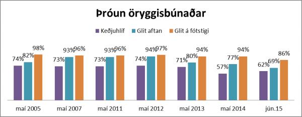 Reiðhjólakönnun 2015 Graf 4