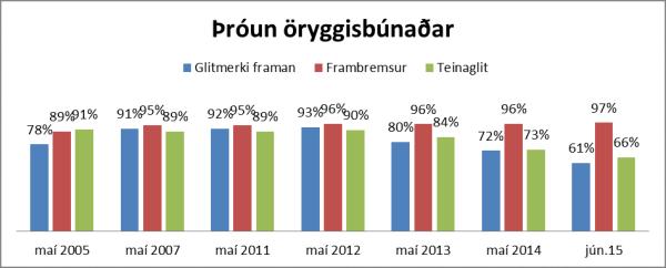 Reiðhjólakönnun 2015 Graf 5